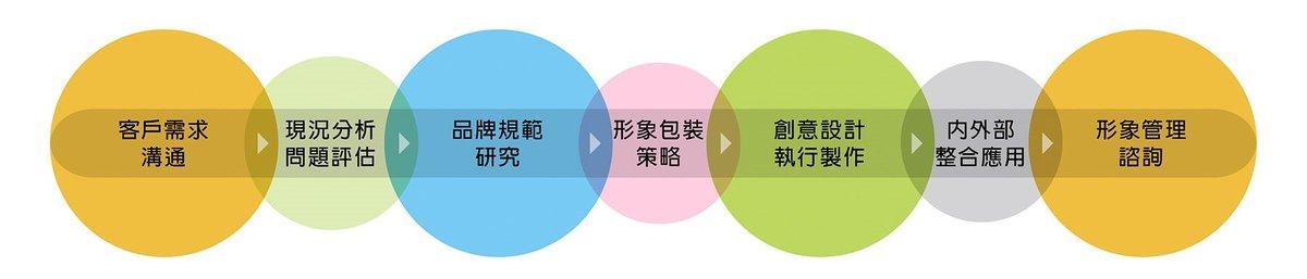品牌形象设计规划与包含内容(图1)